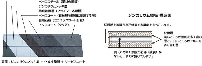 ジンカリウム鋼板説明